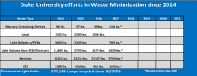 Waste Minimization by Recycling  / Reuse